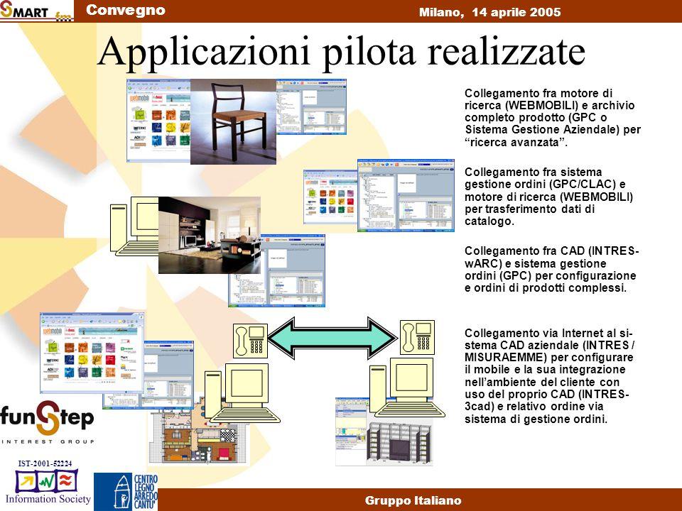 Convegno Milano, 14 aprile 2005 Gruppo Italiano IST-2001-52224 Applicazioni pilota realizzate Collegamento fra motore di ricerca (WEBMOBILI) e archivio completo prodotto (GPC o Sistema Gestione Aziendale) per ricerca avanzata .