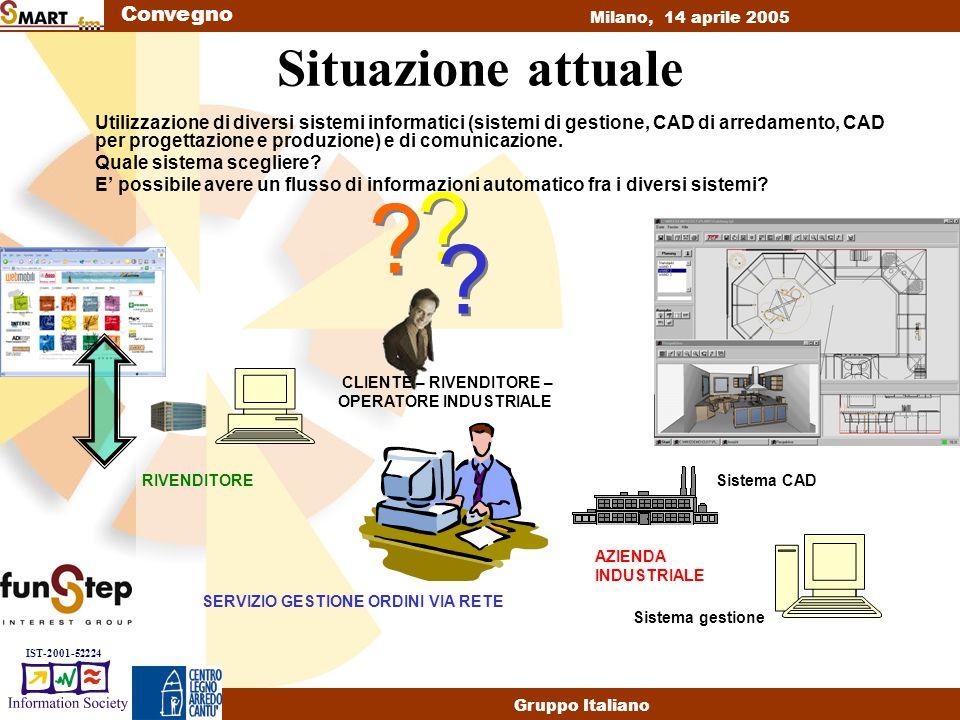 Convegno Milano, 14 aprile 2005 Gruppo Italiano IST-2001-52224 Situazione attuale Utilizzazione di diversi sistemi informatici (sistemi di gestione, CAD di arredamento, CAD per progettazione e produzione) e di comunicazione.