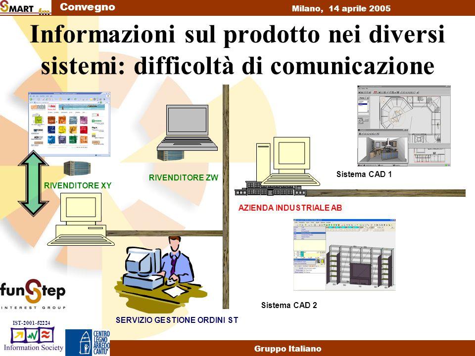 Convegno Milano, 14 aprile 2005 Gruppo Italiano IST-2001-52224 Informazioni sul prodotto nei diversi sistemi: difficoltà di comunicazione AZIENDA INDUSTRIALE AB Sistema CAD 1 Sistema CAD 2 SERVIZIO GESTIONE ORDINI ST RIVENDITORE ZW RIVENDITORE XY