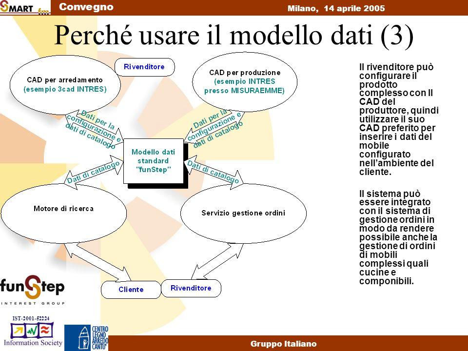 Convegno Milano, 14 aprile 2005 Gruppo Italiano IST-2001-52224 Perché usare il modello dati (3) Il rivenditore può configurare il prodotto complesso con Il CAD del produttore, quindi utilizzare il suo CAD preferito per inserire i dati del mobile configurato nell'ambiente del cliente.