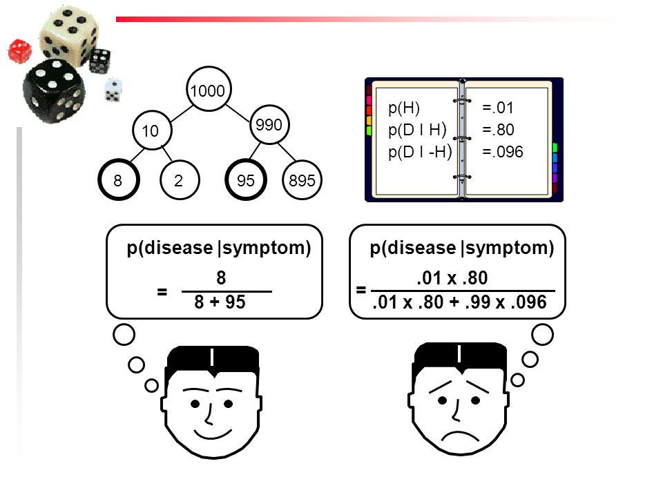 p(disease |symptom) = 8 8 + 95 p(disease |symptom) =.01 x.80.01 x.80 +.99 x.096 p(H) p(D I H ) p(D I -H ) =.01 =.80 =.096 1000 990 108295895