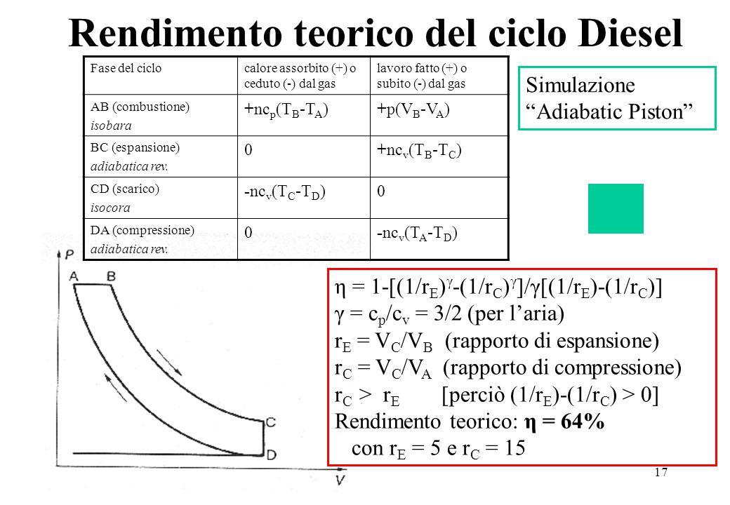 17 Rendimento teorico del ciclo Diesel Fase del ciclocalore assorbito (+) o ceduto (-) dal gas lavoro fatto (+) o subito (-) dal gas AB (combustione) isobara +nc p (T B -T A )+p(V B -V A ) BC (espansione) adiabatica rev.