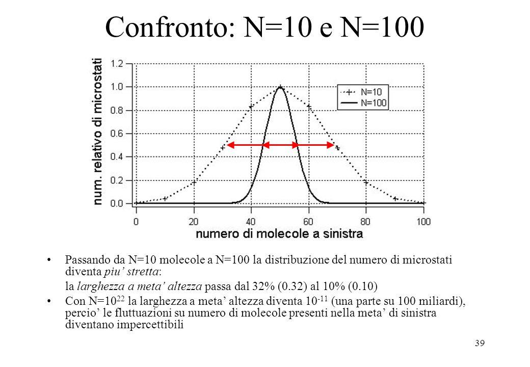 39 Confronto: N=10 e N=100 Passando da N=10 molecole a N=100 la distribuzione del numero di microstati diventa piu' stretta: la larghezza a meta' altezza passa dal 32% (0.32) al 10% (0.10) Con N=10 22 la larghezza a meta' altezza diventa 10 -11 (una parte su 100 miliardi), percio' le fluttuazioni su numero di molecole presenti nella meta' di sinistra diventano impercettibili