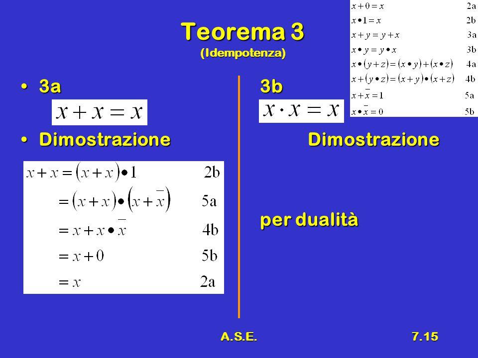A.S.E.7.15 Teorema 3 (Idempotenza) 3a3b3a3b DimostrazioneDimostrazioneDimostrazioneDimostrazione per dualità