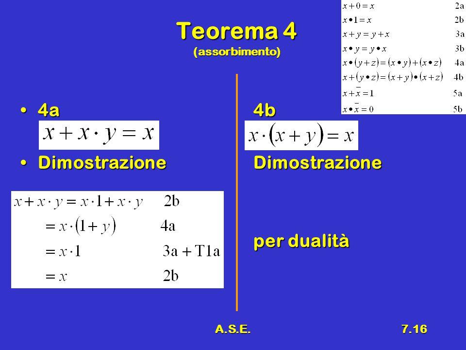 A.S.E.7.16 Teorema 4 (assorbimento) 4a4b4a4b DimostrazioneDimostrazioneDimostrazioneDimostrazione per dualità