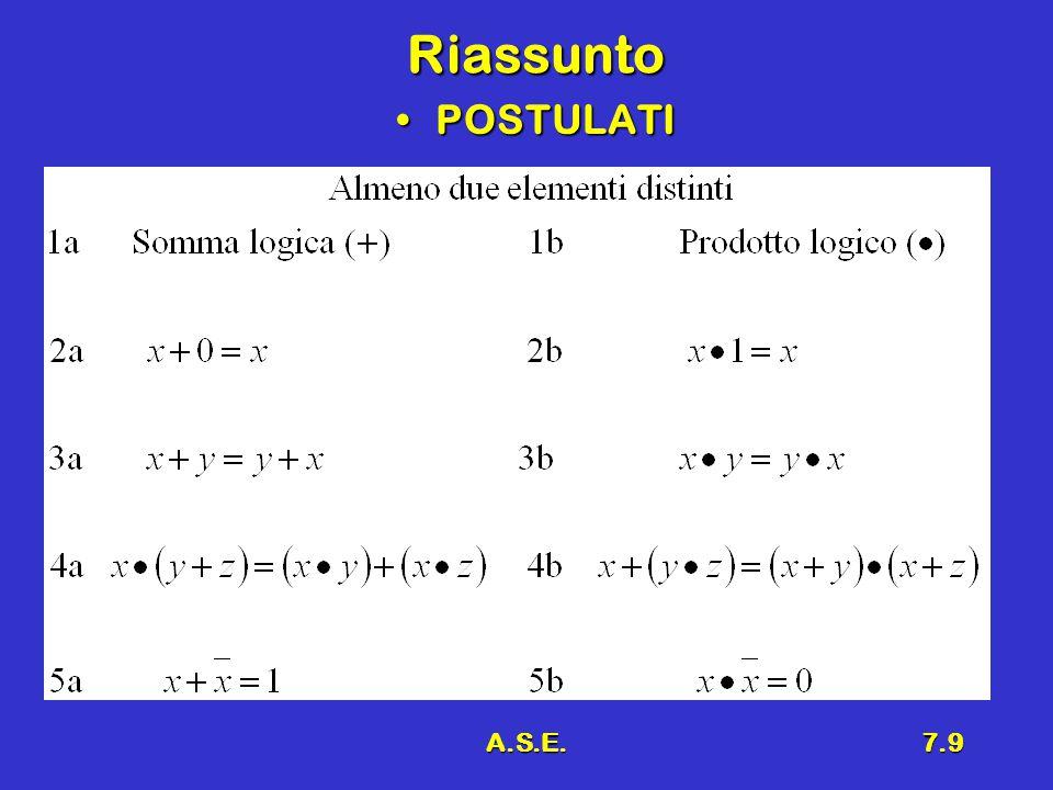 A.S.E.7.10 Osservazioni Alcune proprietà dell'algebra booleana sono vere anche nell'algebra normalmente usata:Alcune proprietà dell'algebra booleana sono vere anche nell'algebra normalmente usata: –Proprietà commutativa –Proprietà distributiva del prodotto logico Altre proprietà non sono vere :Altre proprietà non sono vere : –Proprietà distributiva della somma logica L'operazione complemento logico esiste solo nell'algebra booleanaL'operazione complemento logico esiste solo nell'algebra booleana La sottrazione e la divisione non esistono nell'algebra booleanaLa sottrazione e la divisione non esistono nell'algebra booleana