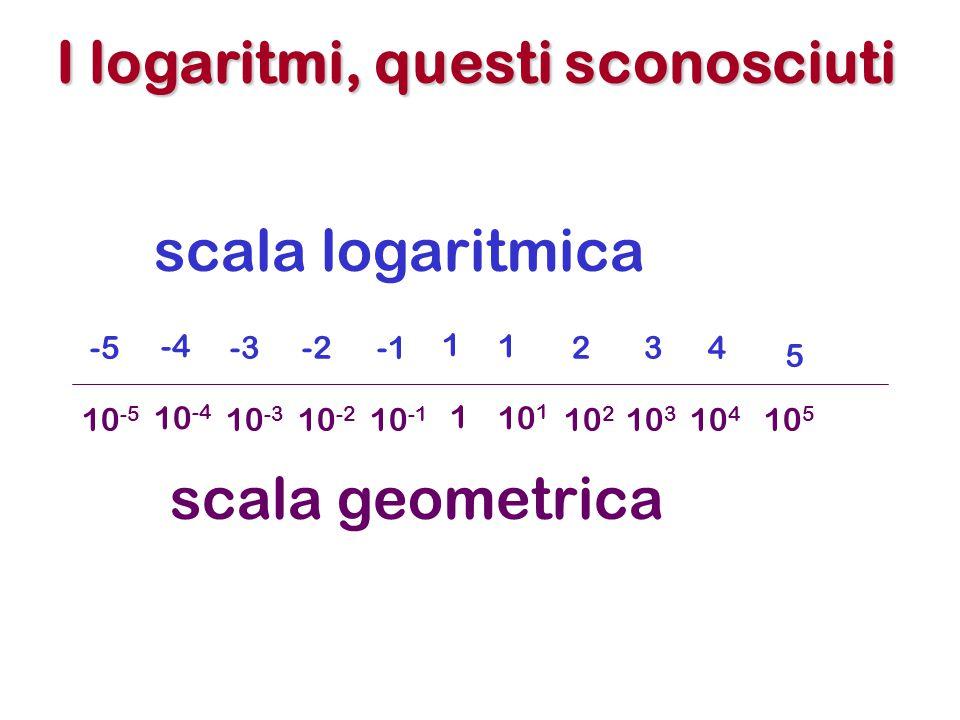 I logaritmi, questi sconosciuti 1 10 1 10 2 10 3 10 4 10 5 10 -1 10 -2 10 -3 10 -4 10 -5 1 1 234 5 -2-3 -4 -5 scala logaritmica scala geometrica
