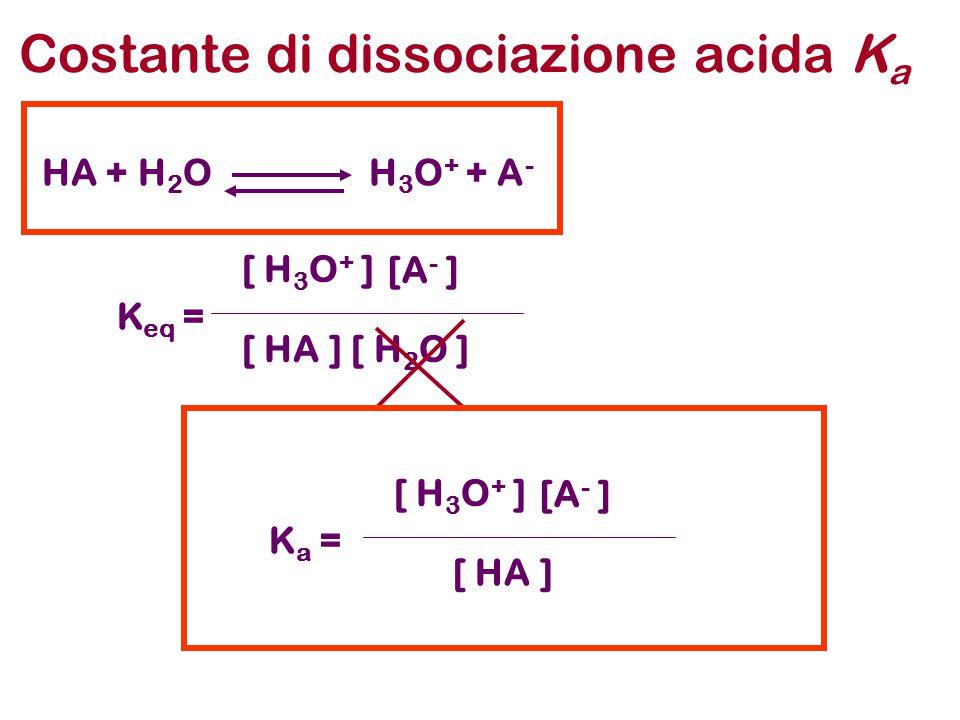 Costante di dissociazione acida K a HA + H 2 O H 3 O + + A - K eq = [ H 3 O + ] [A - ] [ HA ] [ H 2 O ] K a = [ H 3 O + ] [A - ] [ HA ]
