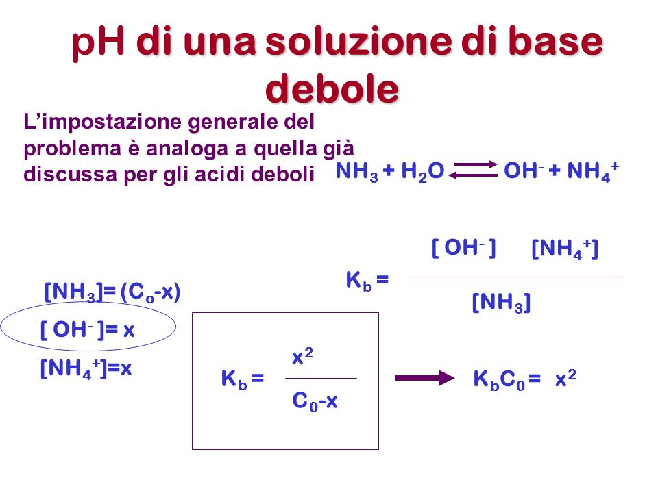 di una soluzione di base debole pH di una soluzione di base debole L'impostazione generale del problema è analoga a quella già discussa per gli acidi