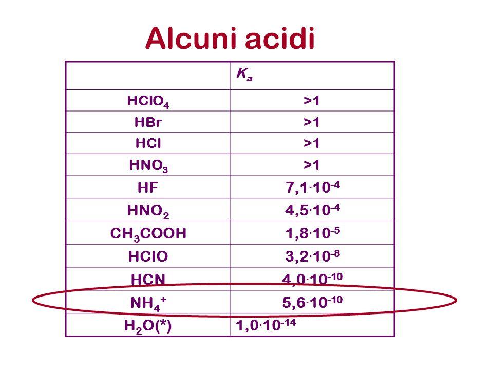Alcuni acidi KaKa HClO 4 >1 HBr>1 HCl>1 HNO 3 >1 HF7,1.