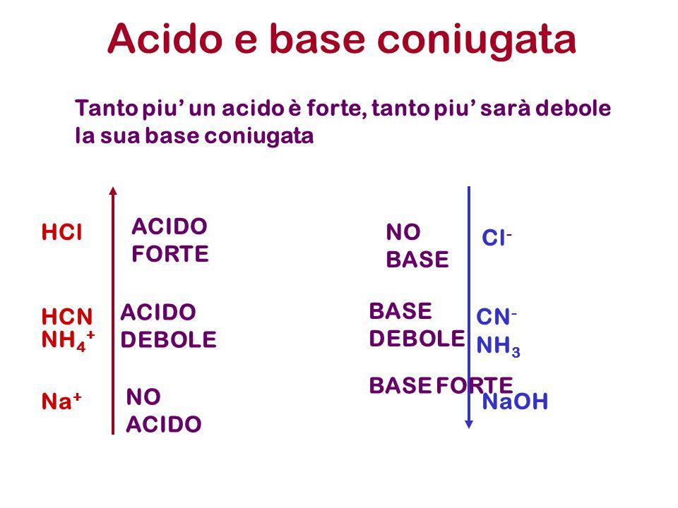 Acido e base coniugata Tanto piu' un acido è forte, tanto piu' sarà debole la sua base coniugata ACIDO FORTE NO BASE ACIDO DEBOLE BASE DEBOLE BASE FOR