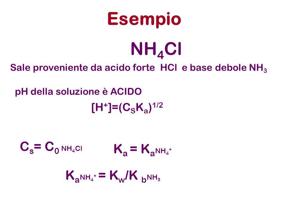 Esempio K a NH 4 + = K w /K b NH 3 [H + ]=(C S K a ) 1/2 NH 4 Cl Sale proveniente da acido forte HCl e base debole NH 3 pH della soluzione è ACIDO C s