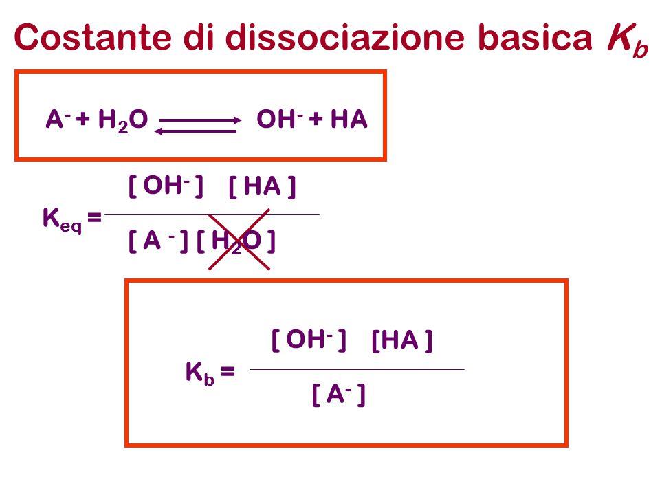di una soluzione di base debole pH di una soluzione di base debole L'impostazione generale del problema è analoga a quella già discussa per gli acidi deboli NH 3 + H 2 O OH - + NH 4 + [ OH - ]= x [NH 4 + ]=x [NH 3 ]= (C o -x) K b = x2x2 C 0 -x K b = [ OH - ] [NH 4 + ] [NH 3 ] K b C 0 =x2x2