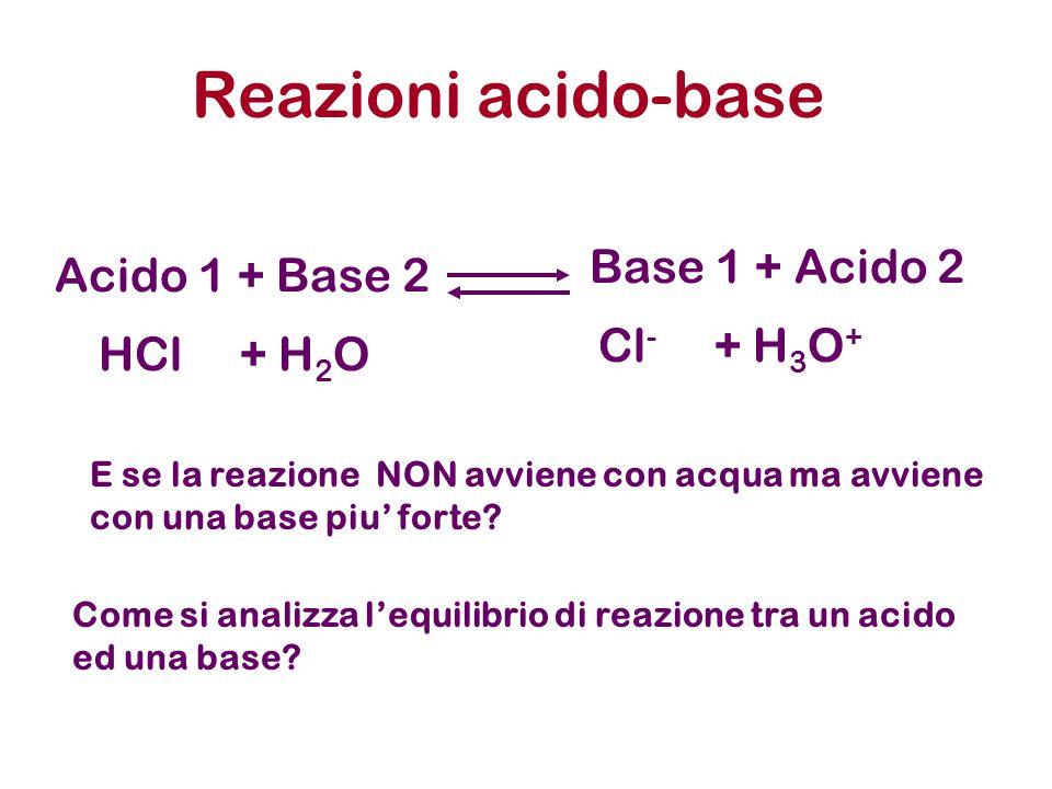 Acido 1 + Base 2 Reazioni acido-base Base 1 + Acido 2 HCl + H 2 O Cl - + H 3 O + E se la reazione NON avviene con acqua ma avviene con una base piu' f