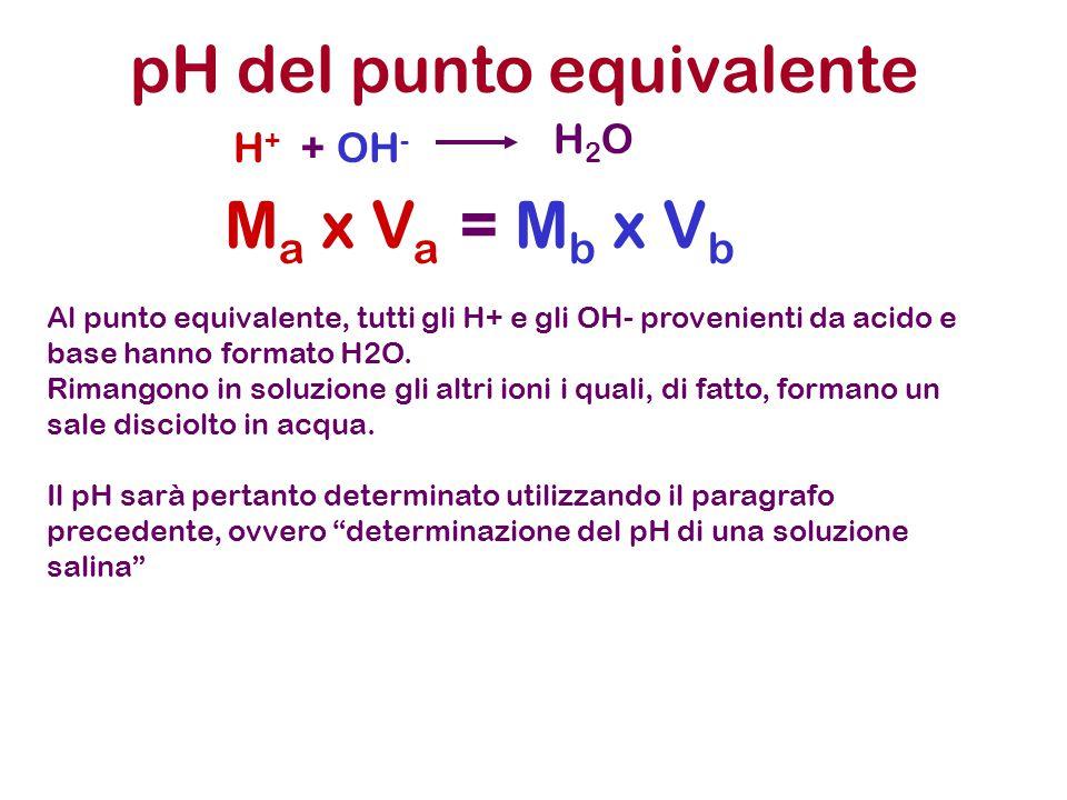 pH del punto equivalente H + + OH - H2OH2O M a x V a = M b x V b Al punto equivalente, tutti gli H+ e gli OH- provenienti da acido e base hanno format