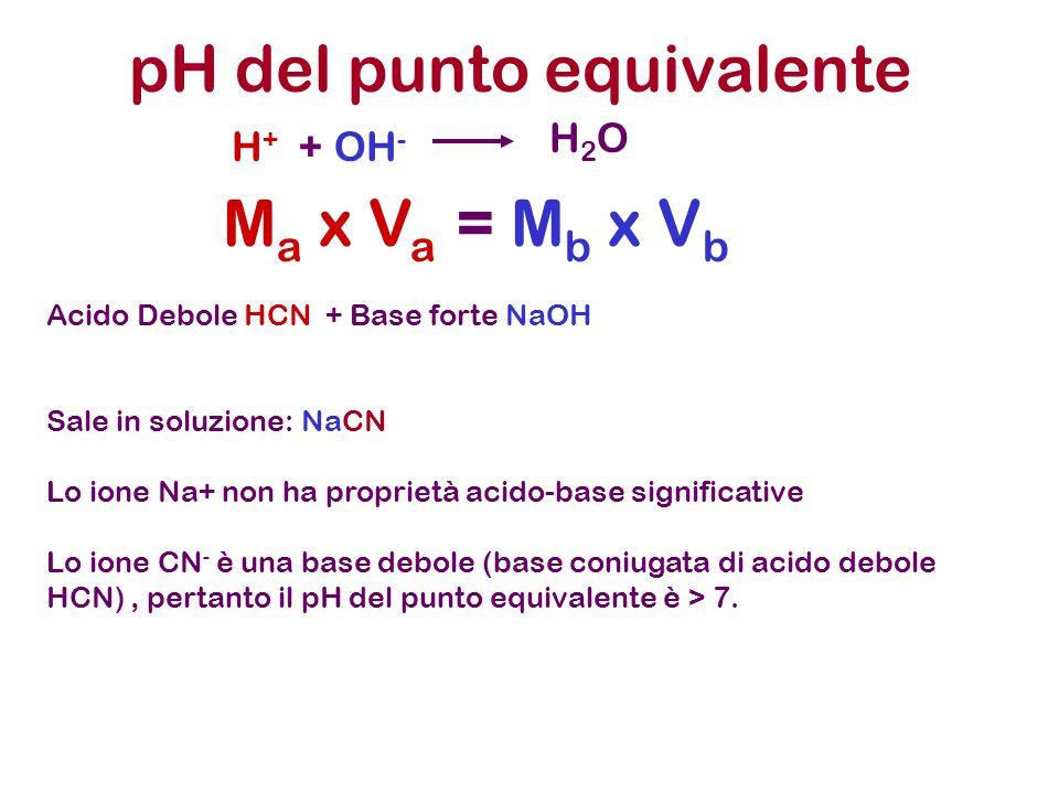 pH del punto equivalente H + + OH - H2OH2O M a x V a = M b x V b Acido Debole HCN + Base forte NaOH Sale in soluzione: NaCN Lo ione Na+ non ha proprietà acido-base significative Lo ione CN - è una base debole (base coniugata di acido debole HCN), pertanto il pH del punto equivalente è > 7.