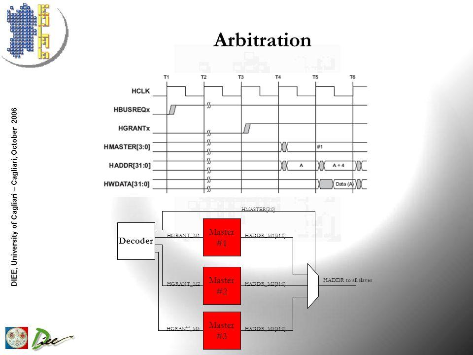 DIEE, University of Cagliari – Cagliari, October 2006 Arbitration Decoder Master #1 Master #2 Master #3 HGRANT_M1 HGRANT_M2 HGRANT_M3 HADDR_M1[31:0] HADDR_M2[31:0] HADDR_M3[31:0] HADDR to all slaves HMASTER[3:0]