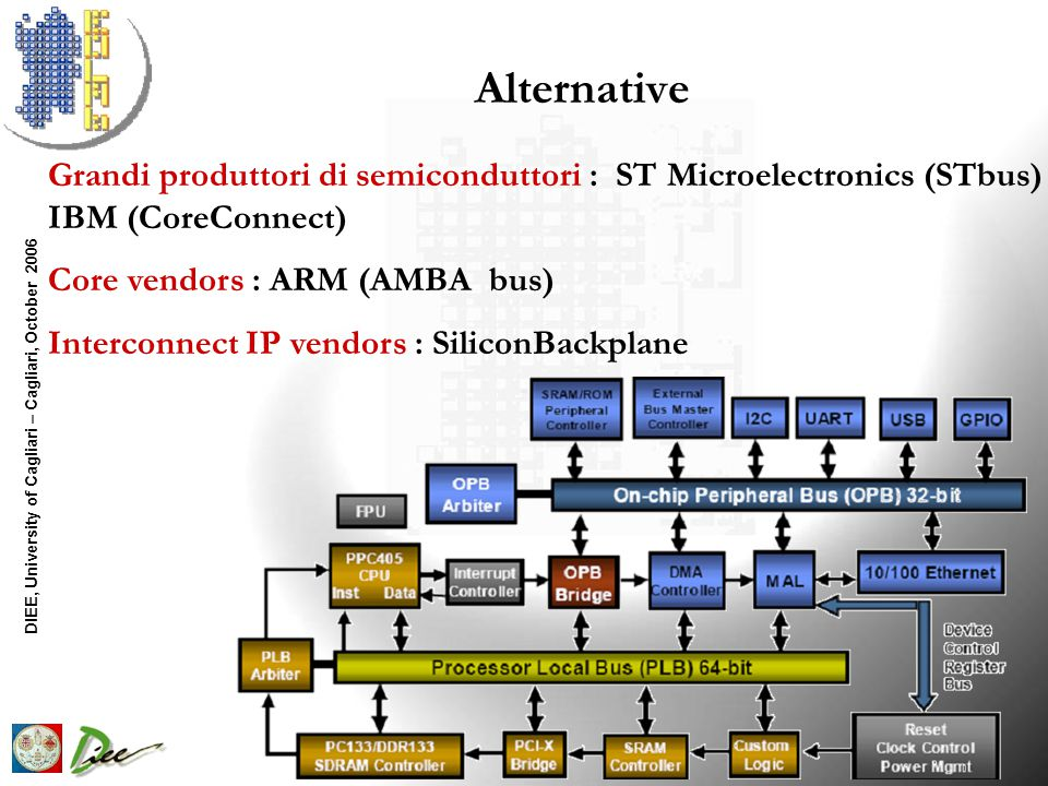 DIEE, University of Cagliari – Cagliari, October 2006 Alternative Grandi produttori di semiconduttori : ST Microelectronics (STbus) IBM (CoreConnect) Core vendors : ARM (AMBA bus) Interconnect IP vendors : SiliconBackplane