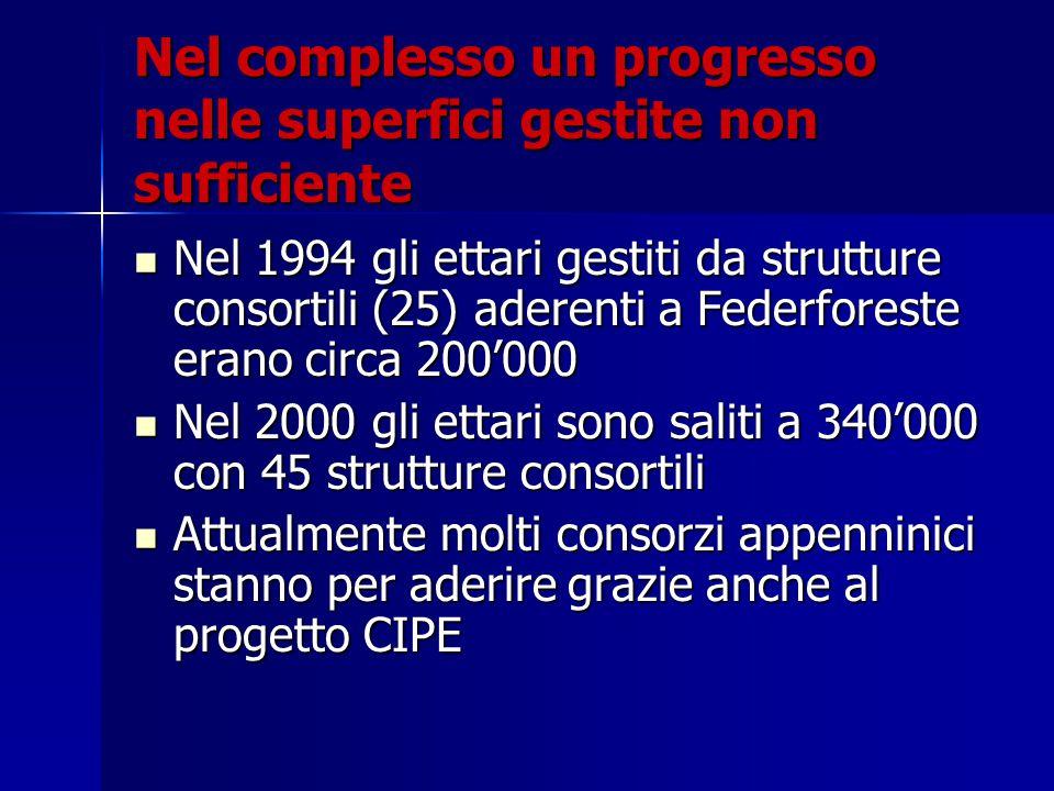 Nel complesso un progresso nelle superfici gestite non sufficiente Nel 1994 gli ettari gestiti da strutture consortili (25) aderenti a Federforeste er