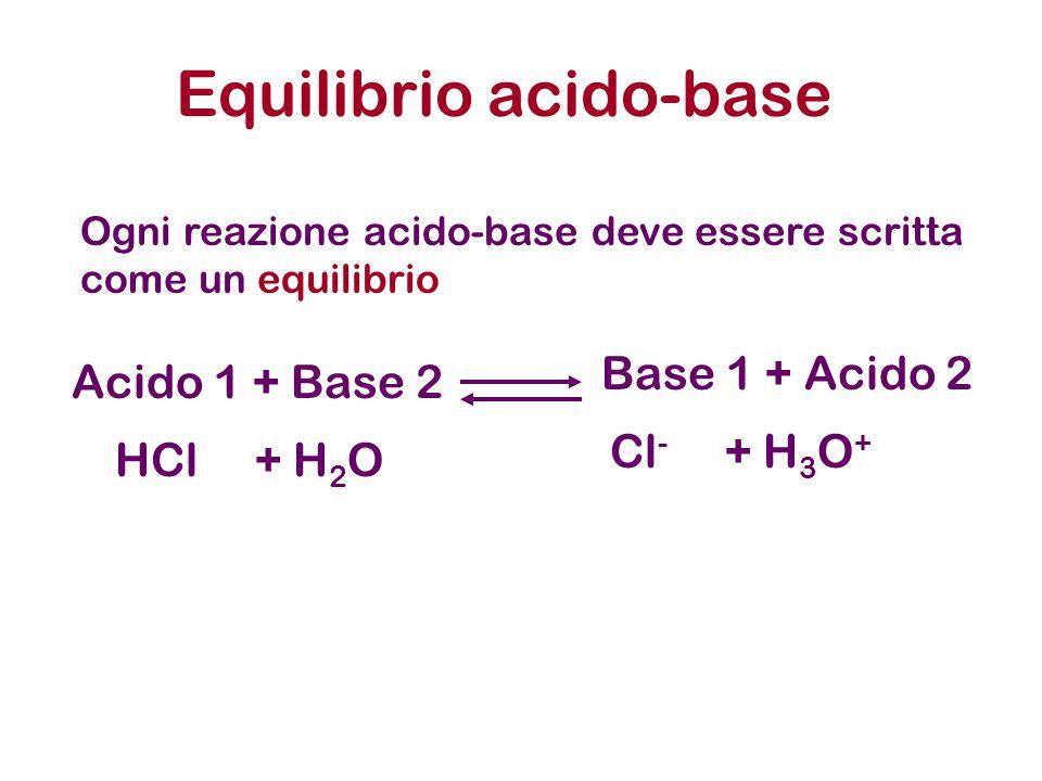 Acido 1 + Base 2 Equilibrio acido-base Base 1 + Acido 2 HCl + H 2 O Cl - + H 3 O + Ogni reazione acido-base deve essere scritta come un equilibrio