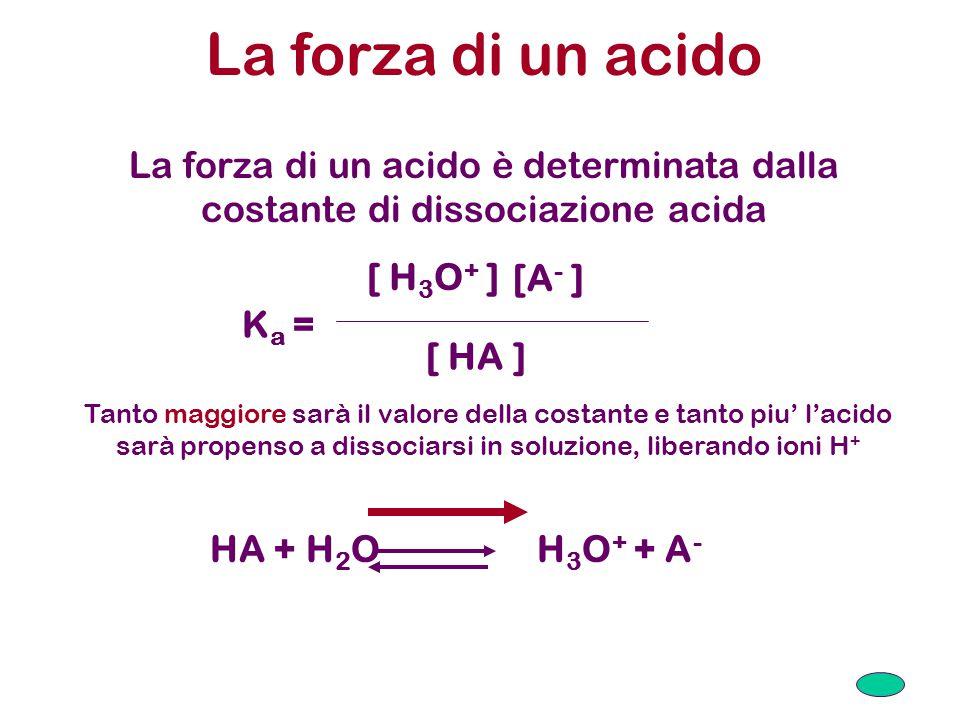 La forza di un acido La forza di un acido è determinata dalla costante di dissociazione acida K a = [ H 3 O + ] [A - ] [ HA ] Tanto maggiore sarà il valore della costante e tanto piu' l'acido sarà propenso a dissociarsi in soluzione, liberando ioni H + HA + H 2 O H 3 O + + A -