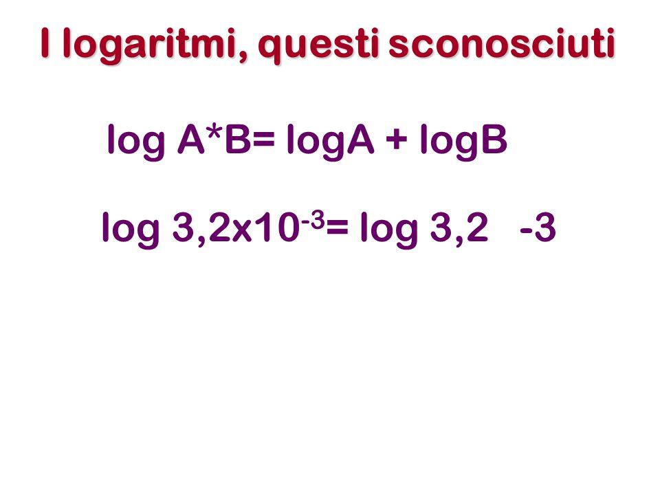 I logaritmi, questi sconosciuti log A*B= logA + logB log 3,2x10 -3 = log 3,2 -3