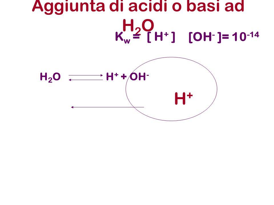 quindi: K w = (1.00 x 10 -7 + x) x = 1.0 x 10 -14 x = 0.62 x 10 -7 M la concentrazione totale di [H 3 O + ] = 1.62 x 10 -7 M pH = 6.79 Si noti che il pH è acido come atteso