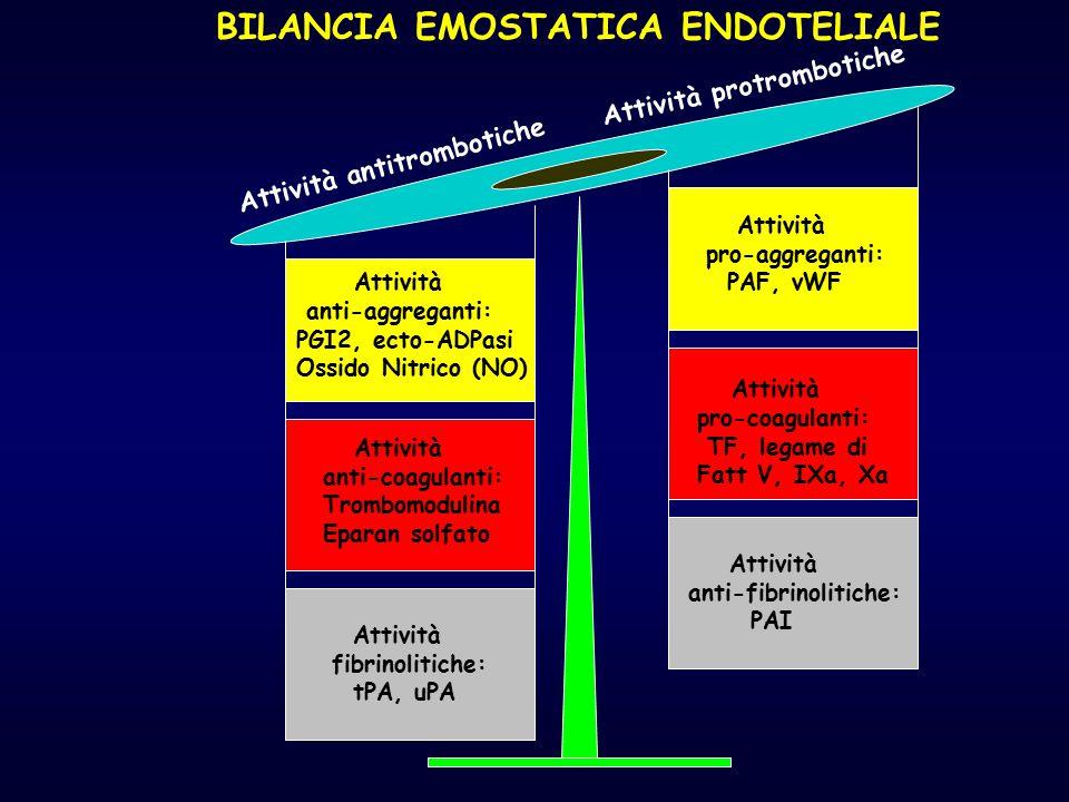 BILANCIA EMOSTATICA ENDOTELIALE Attività antitrombotiche Attività protrombotiche Attività anti-aggreganti: PGI2, ecto-ADPasi Ossido Nitrico (NO) Attiv