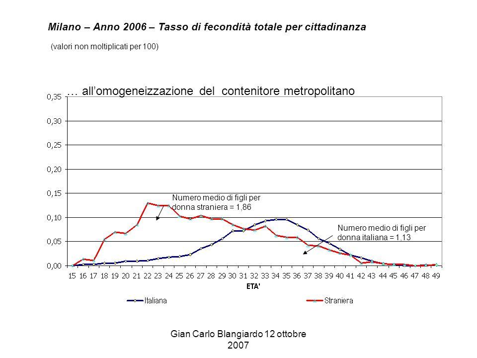 Gian Carlo Blangiardo 12 ottobre 2007 Milano – Anno 2006 – Tasso di fecondità totale per cittadinanza (valori non moltiplicati per 100) … all'omogeneizzazione del contenitore metropolitano Numero medio di figli per donna straniera = 1,86 Numero medio di figli per donna italiana = 1,13