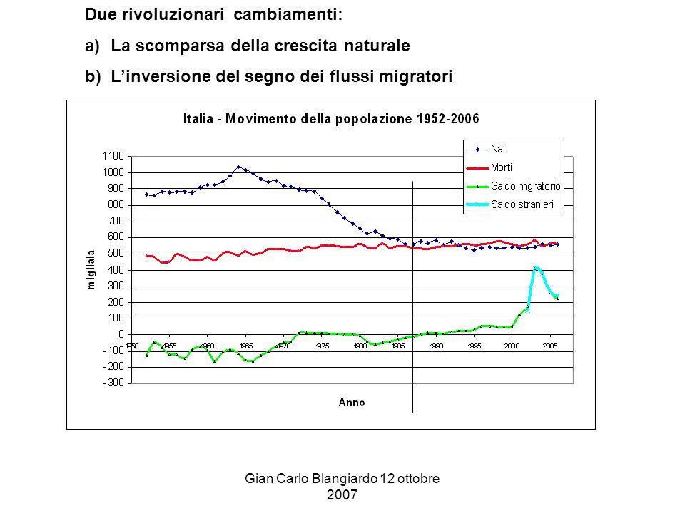 Gian Carlo Blangiardo 12 ottobre 2007 Due rivoluzionari cambiamenti: a)La scomparsa della crescita naturale b)L'inversione del segno dei flussi migratori