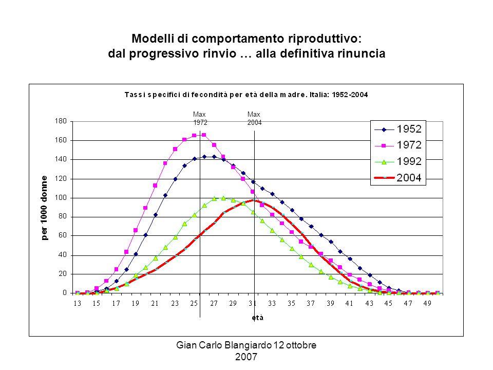 Gian Carlo Blangiardo 12 ottobre 2007 Modelli di comportamento riproduttivo: dal progressivo rinvio … alla definitiva rinuncia Max 1972 Max 2004
