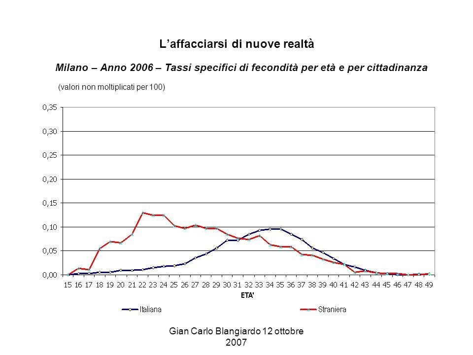 Gian Carlo Blangiardo 12 ottobre 2007 L'affacciarsi di nuove realtà Milano – Anno 2006 – Tassi specifici di fecondità per età e per cittadinanza (valori non moltiplicati per 100)