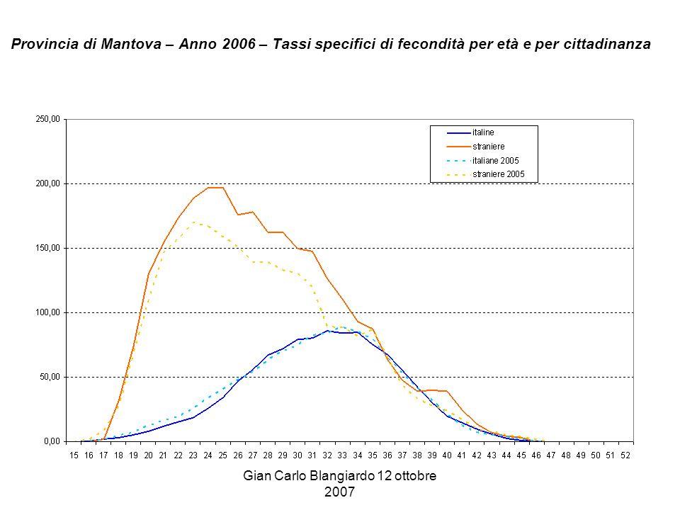 Gian Carlo Blangiardo 12 ottobre 2007 Provincia di Mantova – Anno 2006 – Tassi specifici di fecondità per età e per cittadinanza