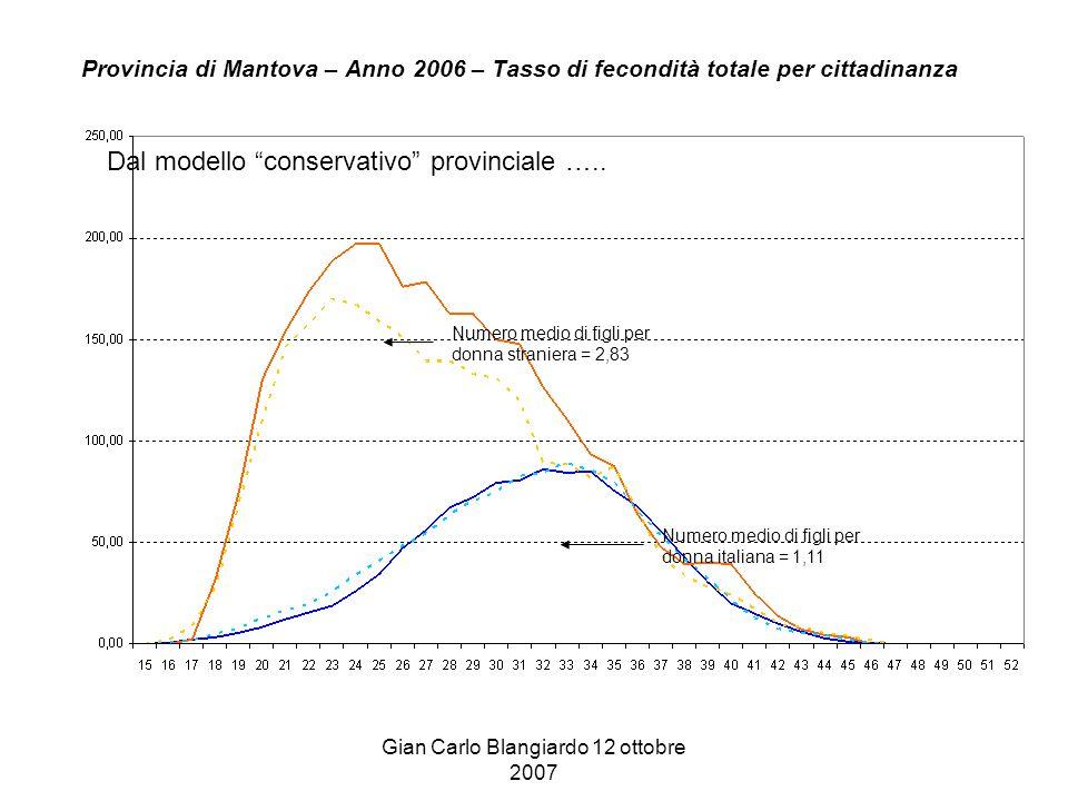 Gian Carlo Blangiardo 12 ottobre 2007 Provincia di Mantova – Anno 2006 – Tasso di fecondità totale per cittadinanza Numero medio di figli per donna straniera = 2,83 Numero medio di figli per donna italiana = 1,11 Dal modello conservativo provinciale …..