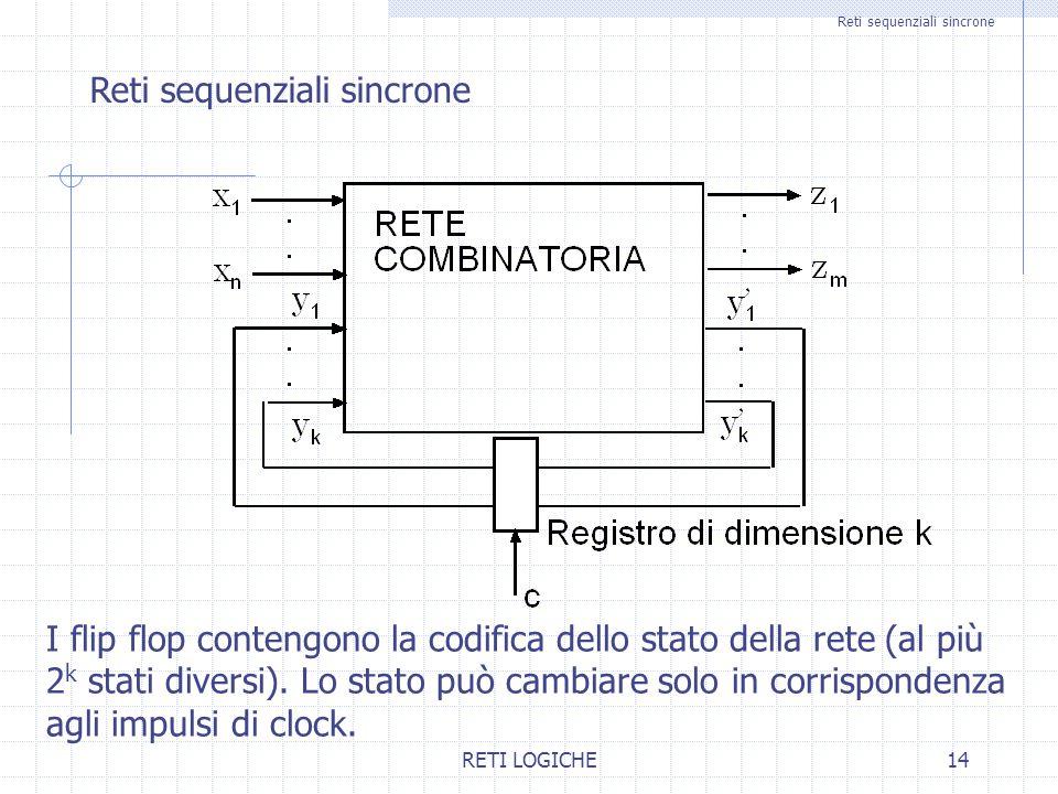 RETI LOGICHE14 Reti sequenziali sincrone I flip flop contengono la codifica dello stato della rete (al più 2 k stati diversi).