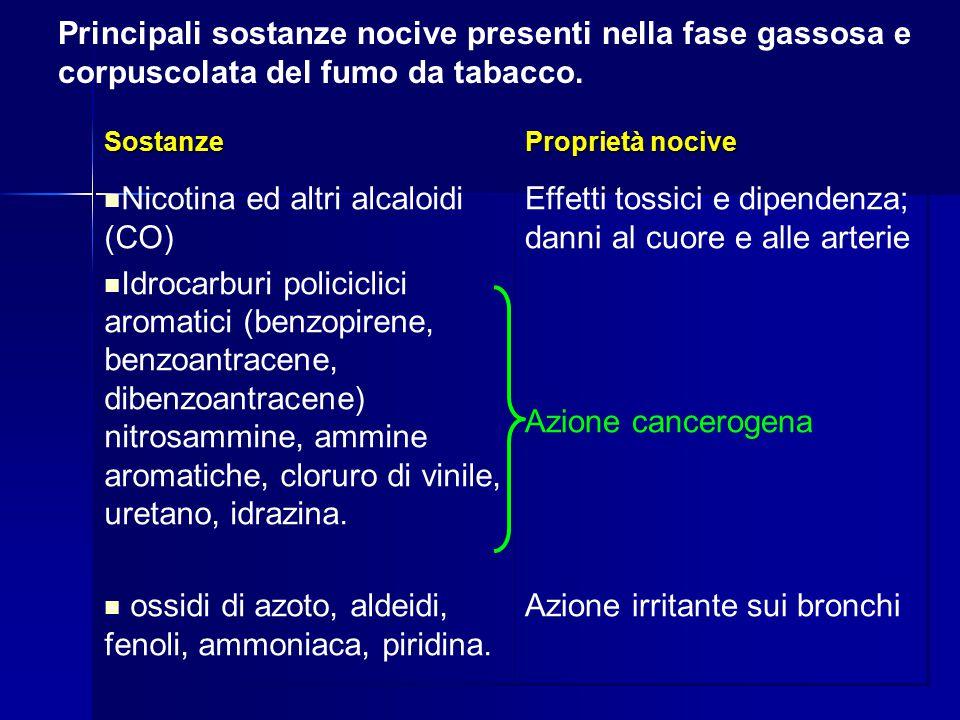 Principali sostanze nocive presenti nella fase gassosa e corpuscolata del fumo da tabacco. Sostanze Proprietà nocive Nicotina ed altri alcaloidi (CO)