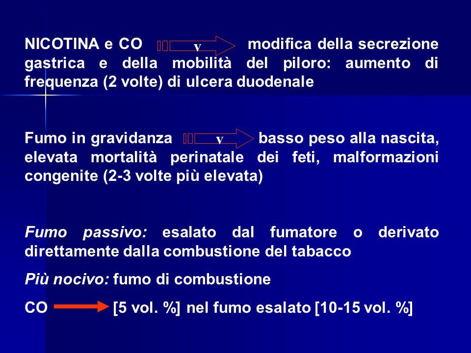 NICOTINA e CO modifica della secrezione gastrica e della mobilità del piloro: aumento di frequenza (2 volte) di ulcera duodenale Fumo in gravidanza ba