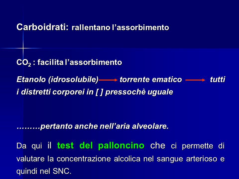 Carboidrati: rallentano l'assorbimento CO 2 : facilita l'assorbimento Etanolo (idrosolubile) torrente ematico tutti i distretti corporei in [ ] pressochè uguale ………pertanto anche nell'aria alveolare.
