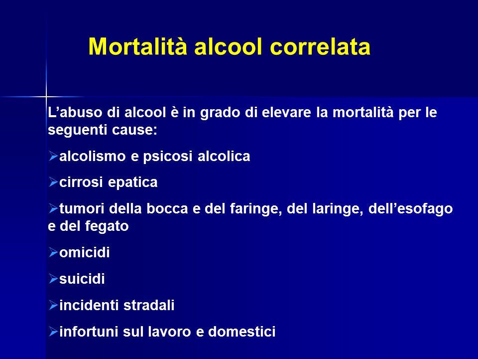 Mortalità alcool correlata L'abuso di alcool è in grado di elevare la mortalità per le seguenti cause:  alcolismo e psicosi alcolica  cirrosi epatica  tumori della bocca e del faringe, del laringe, dell'esofago e del fegato  omicidi  suicidi  incidenti stradali  infortuni sul lavoro e domestici