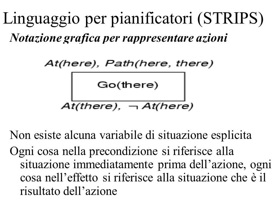 Linguaggio per pianificatori (STRIPS) Notazione grafica per rappresentare azioni Non esiste alcuna variabile di situazione esplicita Ogni cosa nella p