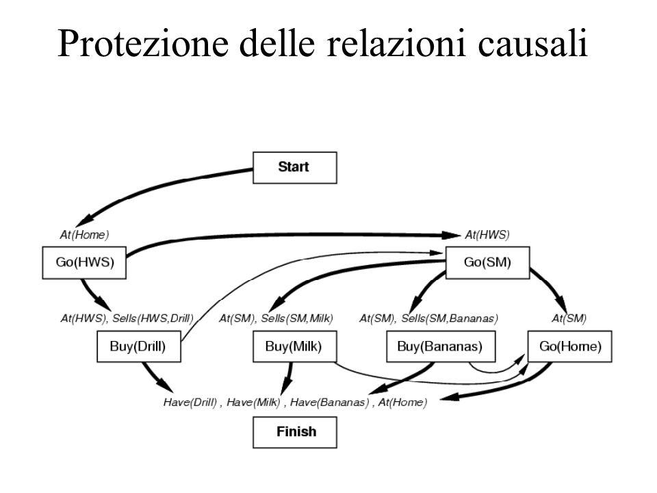 Protezione delle relazioni causali