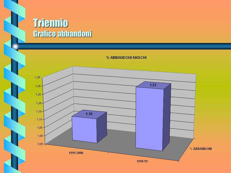 Triennio Grafico abbandoni