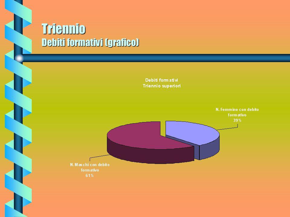 Triennio Commento abbandoni Un dato relativamente confortevole è quello che si riferisce al problema della dispersione.