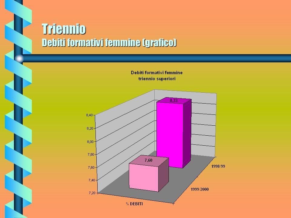 Triennio Debiti formativi (grafico)