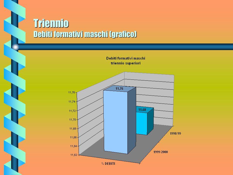 Triennio Debiti formativi femmine (grafico)