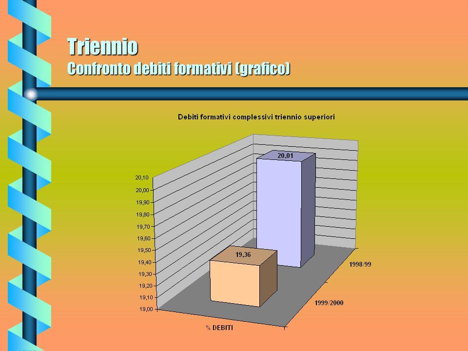 Triennio Debiti formativi maschi (grafico)