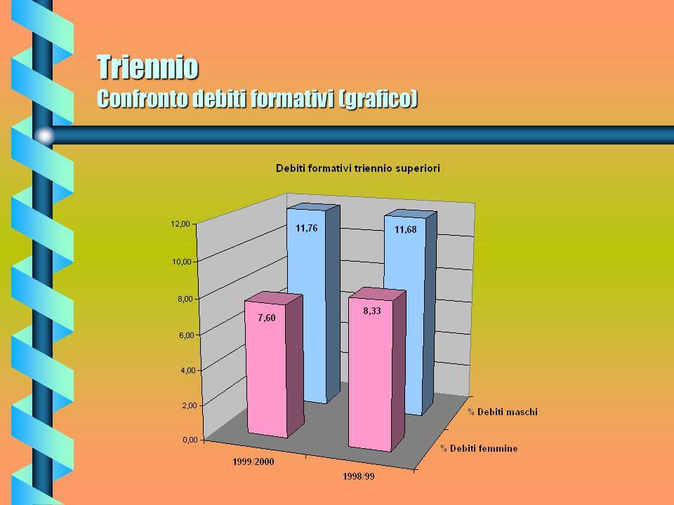 Triennio Confronto debiti formativi (grafico)