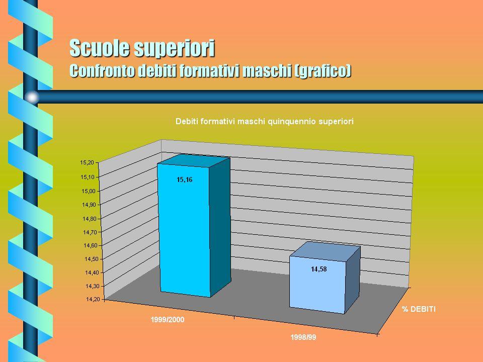Scuole superiori Confronto debiti formativi femmine (grafico)