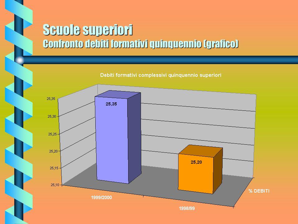 Scuole superiori Confronto debiti formativi maschi (grafico)