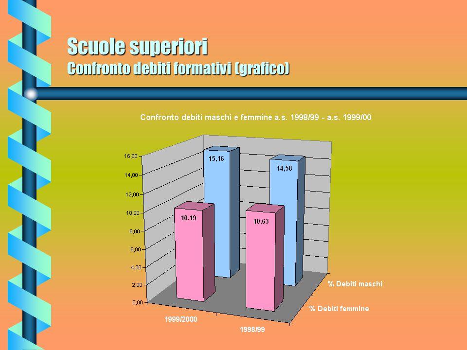 Scuole superiori Confronto debiti formativi quinquennio (grafico)